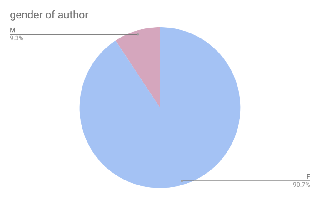 Gender of author. Female: 90.7%. Male: 9.3%.